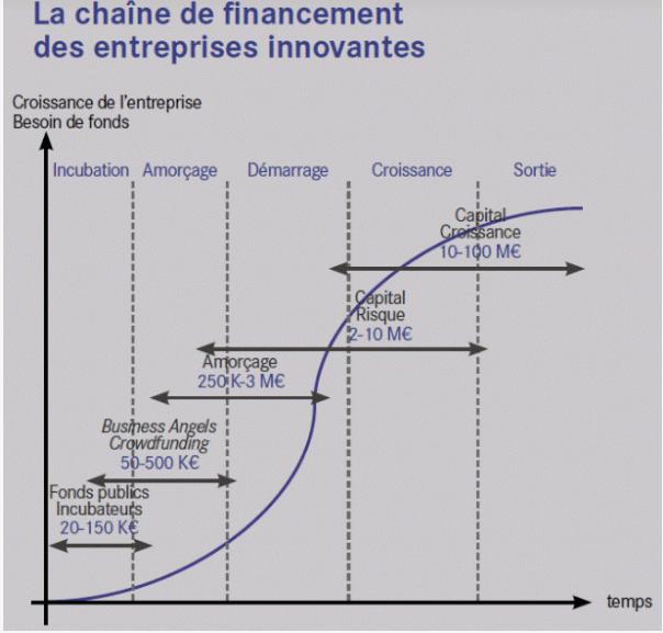 chaine de financement des entreprises innovantes