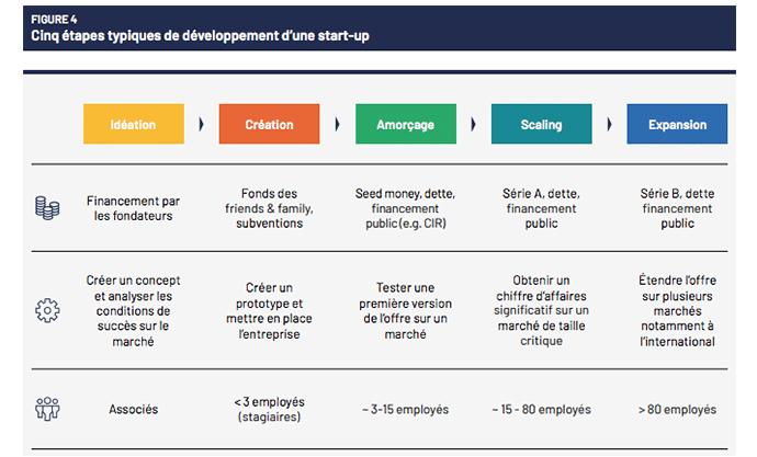 cinq étapes typique de développement startup